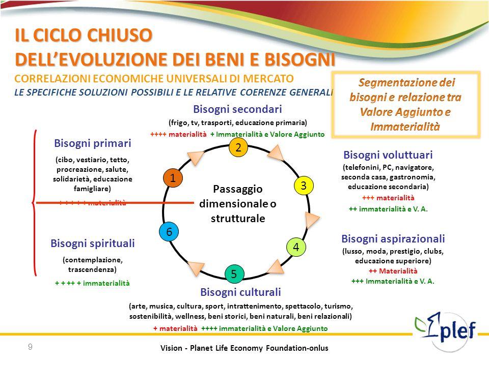 IL CICLO CHIUSO DELL'EVOLUZIONE DEI BENI E BISOGNI CORRELAZIONI ECONOMICHE UNIVERSALI DI MERCATO