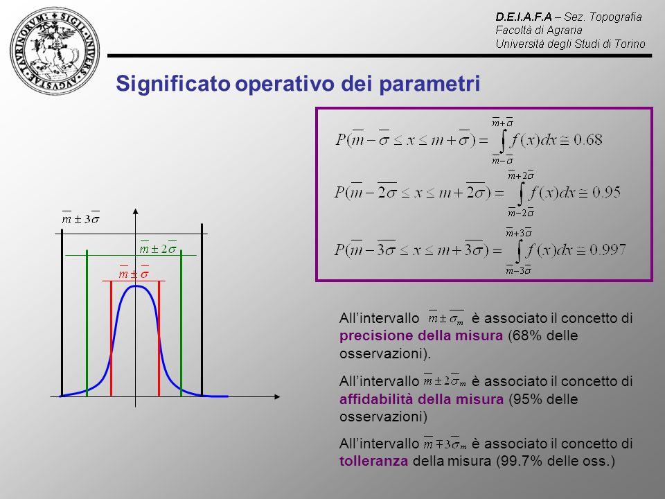 Significato operativo dei parametri