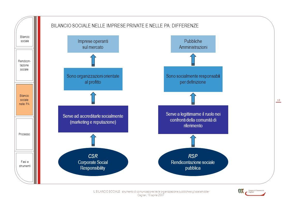 CSR RSP BILANCIO SOCIALE NELLE IMPRESE PRIVATE E NELLE PA: DIFFERENZE