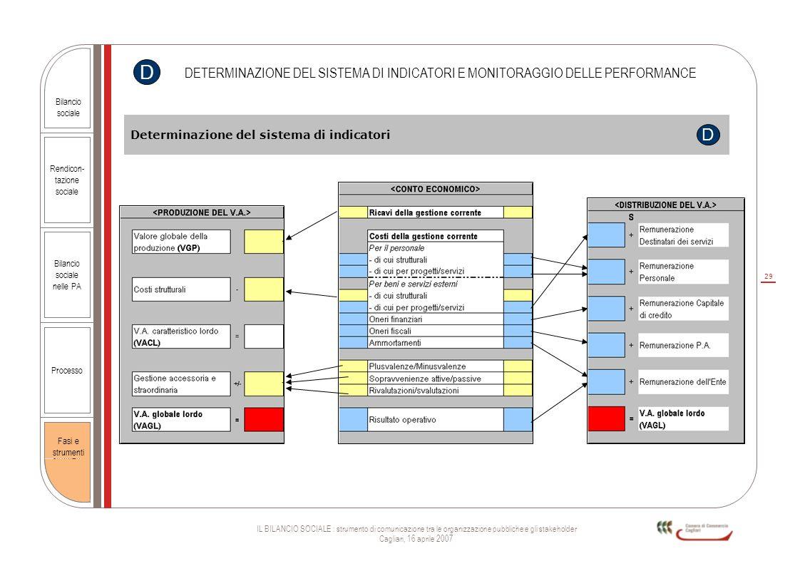 D DETERMINAZIONE DEL SISTEMA DI INDICATORI E MONITORAGGIO DELLE PERFORMANCE. Determinazione del sistema di indicatori.