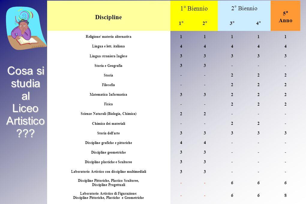 Cosa si studia al Liceo Artistico Discipline 1° Biennio 2° Biennio