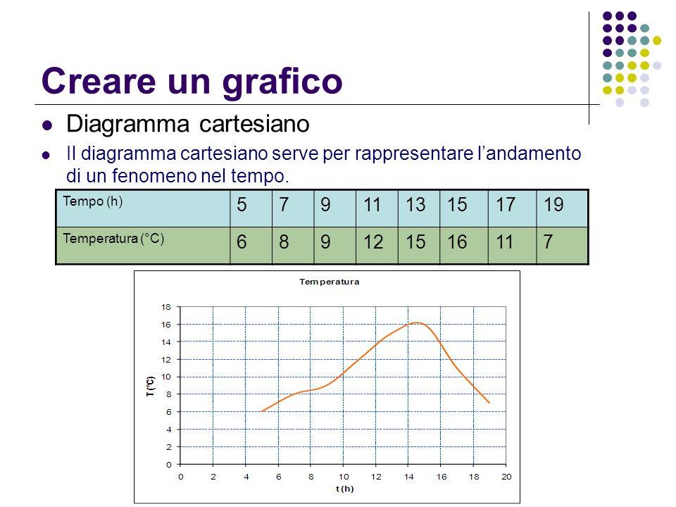 Creare un grafico Diagramma cartesiano
