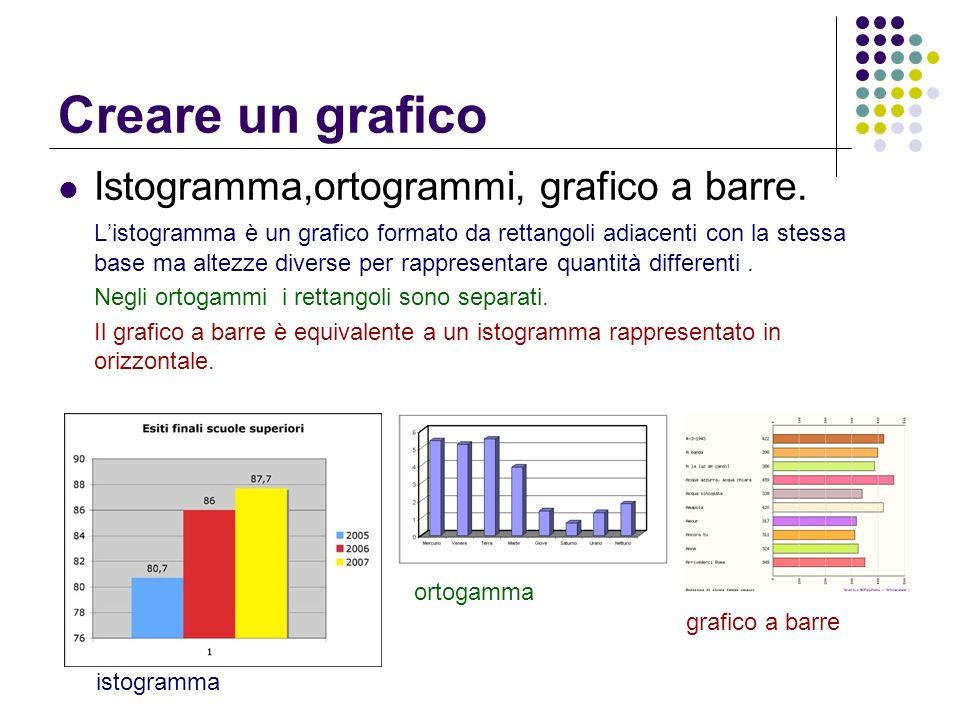 Creare un grafico Istogramma,ortogrammi, grafico a barre.