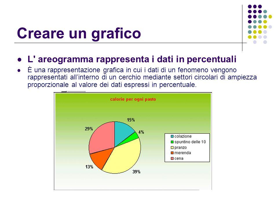 Creare un grafico L areogramma rappresenta i dati in percentuali