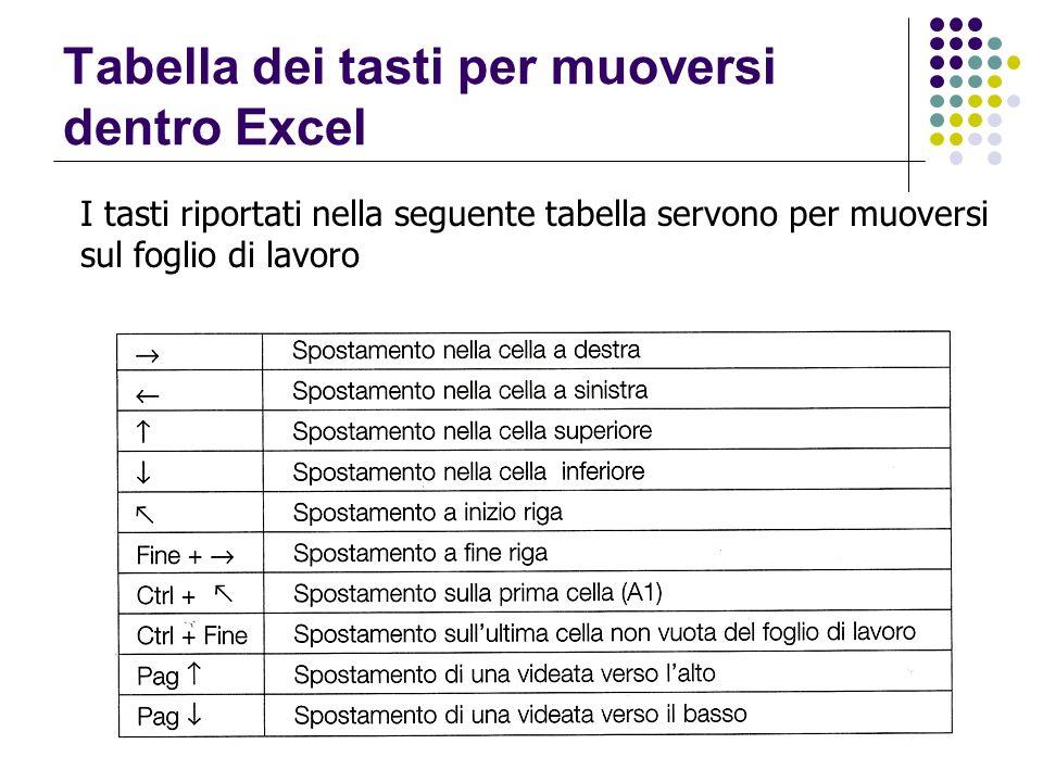 Tabella dei tasti per muoversi dentro Excel