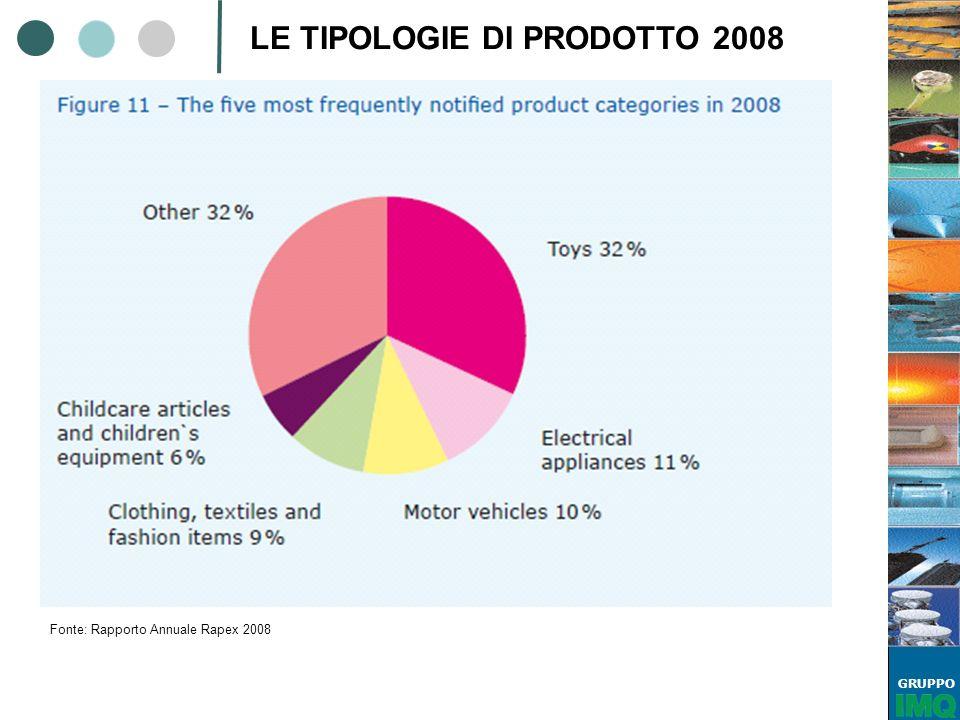 LE TIPOLOGIE DI PRODOTTO 2008