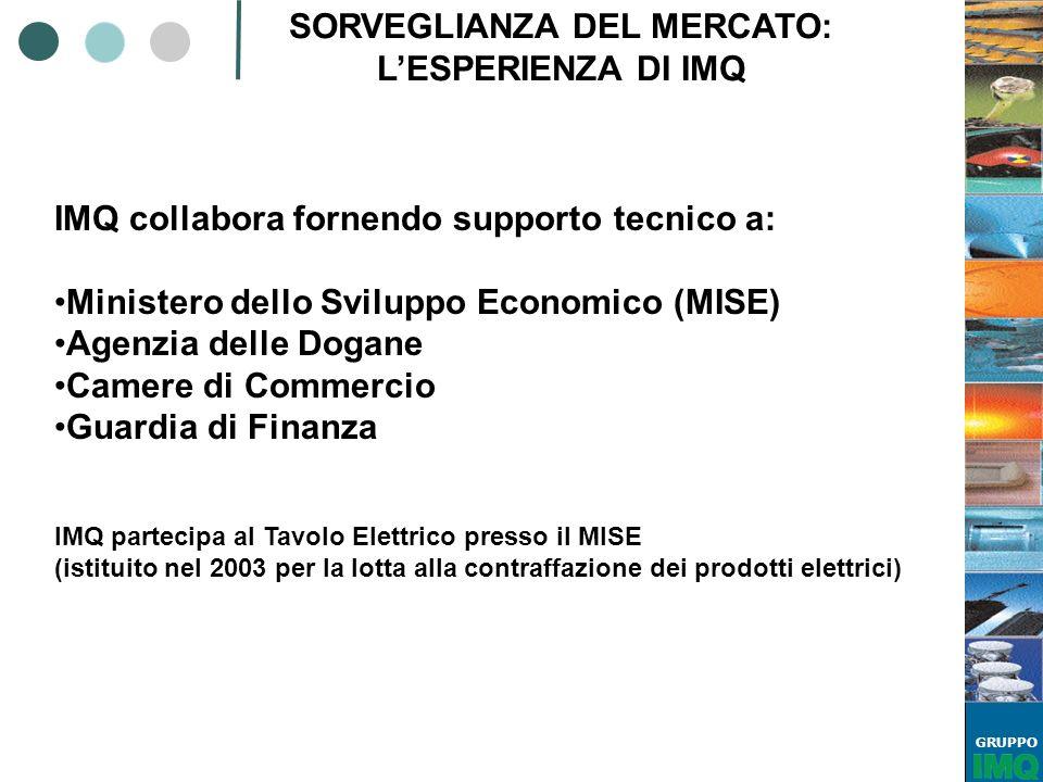 SORVEGLIANZA DEL MERCATO: