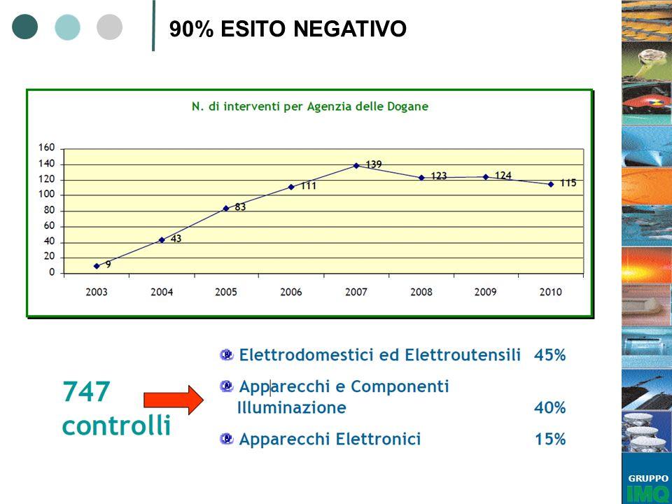90% ESITO NEGATIVO eee