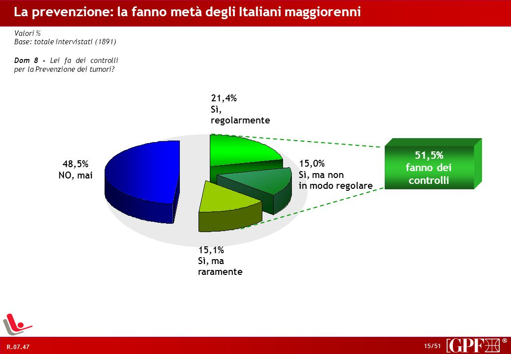 La prevenzione: la fanno metà degli Italiani maggiorenni