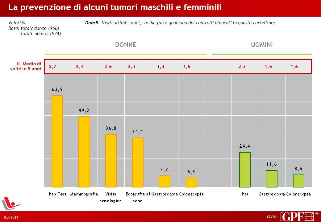 La prevenzione di alcuni tumori maschili e femminili