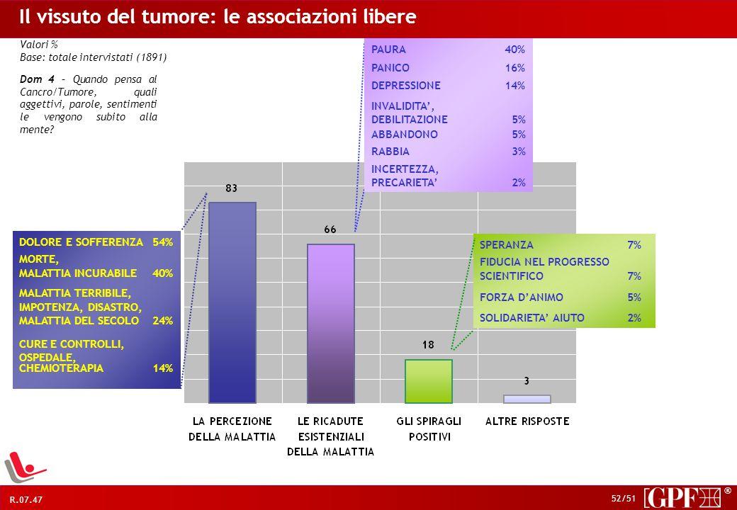 Il vissuto del tumore: le associazioni libere