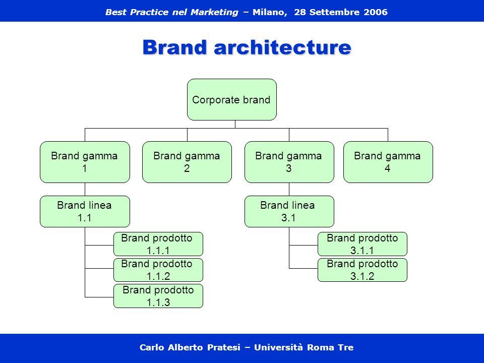 Brand architecture Corporate brand Brand gamma 3 4 2 Brand linea 1.1