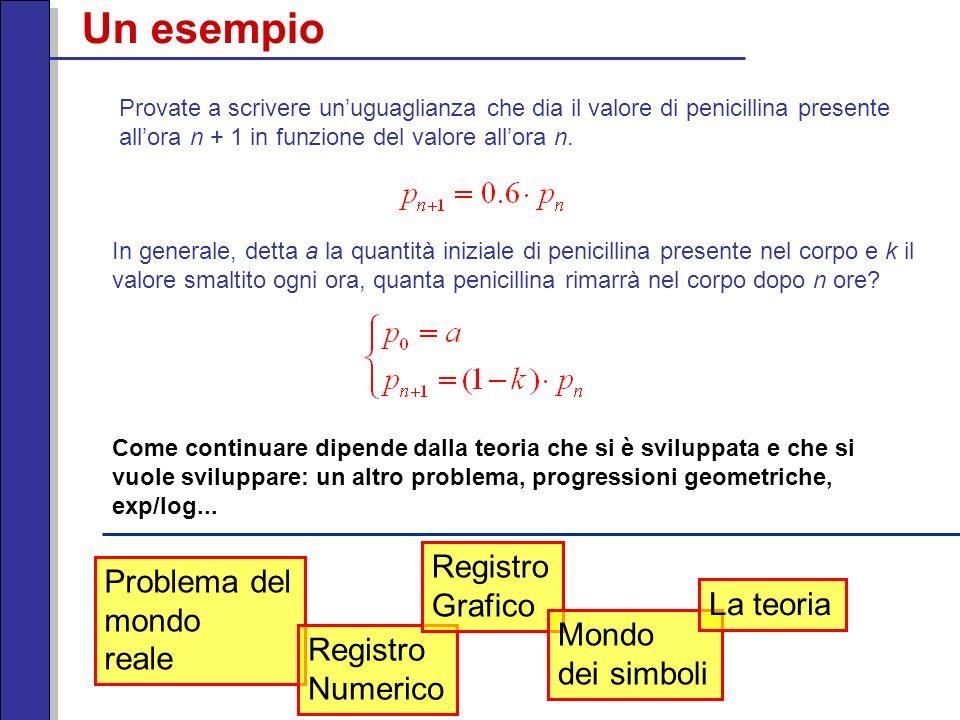 Un esempio Registro Problema del Grafico mondo La teoria reale Mondo