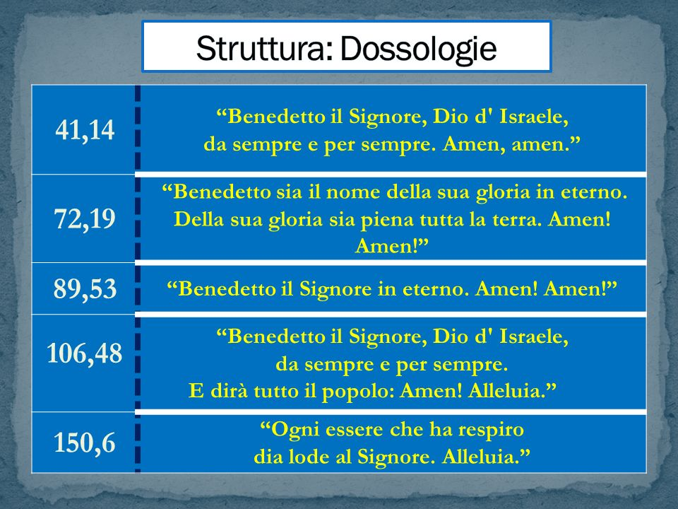 Struttura: Dossologie
