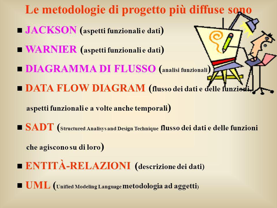Le metodologie di progetto più diffuse sono