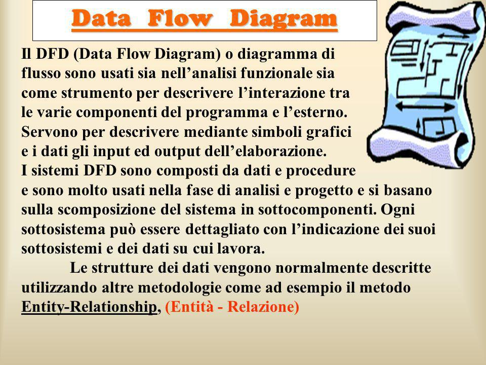 Data Flow Diagram Il DFD (Data Flow Diagram) o diagramma di