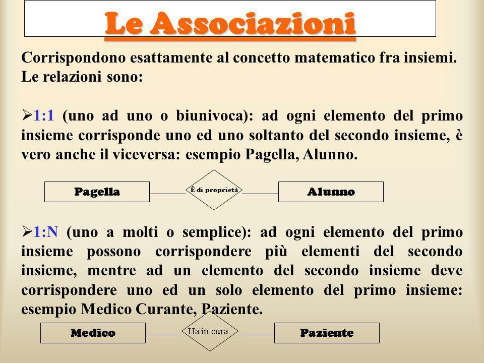 Le Associazioni Corrispondono esattamente al concetto matematico fra insiemi. Le relazioni sono: