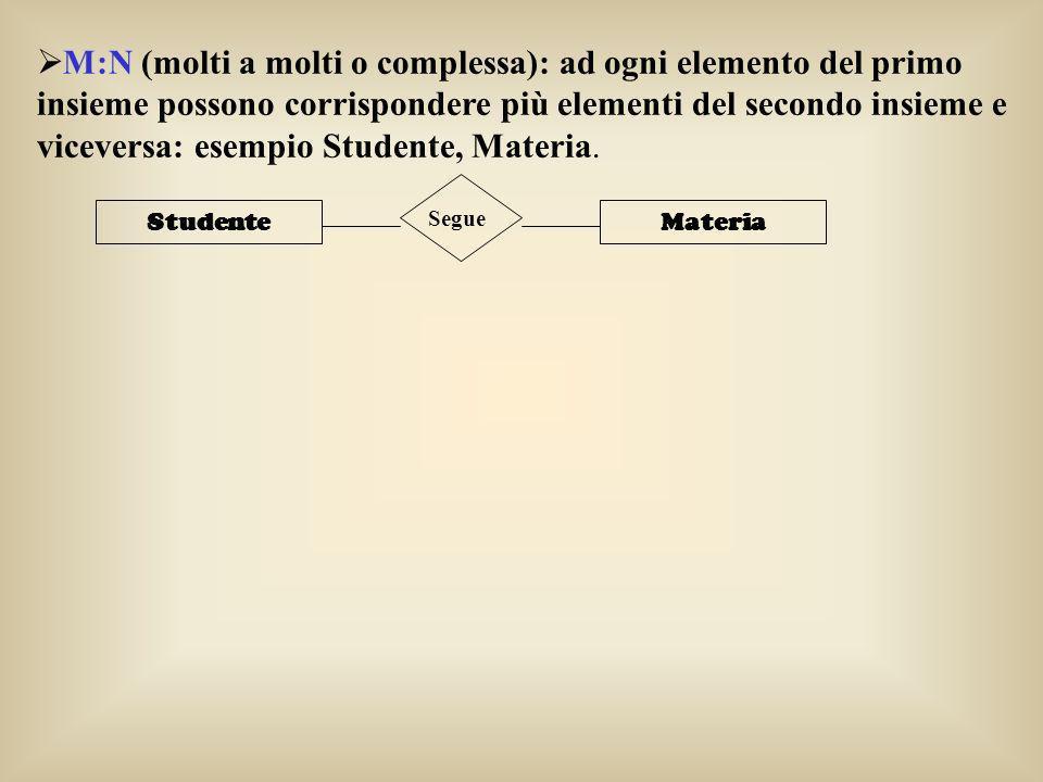 M:N (molti a molti o complessa): ad ogni elemento del primo insieme possono corrispondere più elementi del secondo insieme e viceversa: esempio Studente, Materia.