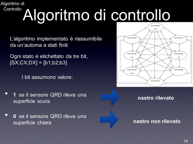 Algoritmo di controllo