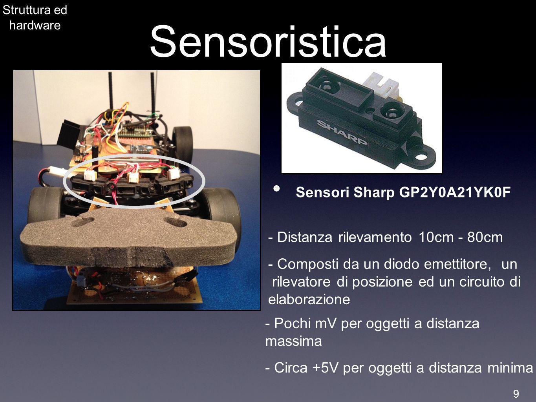 Sensoristica Sensori Sharp GP2Y0A21YK0F