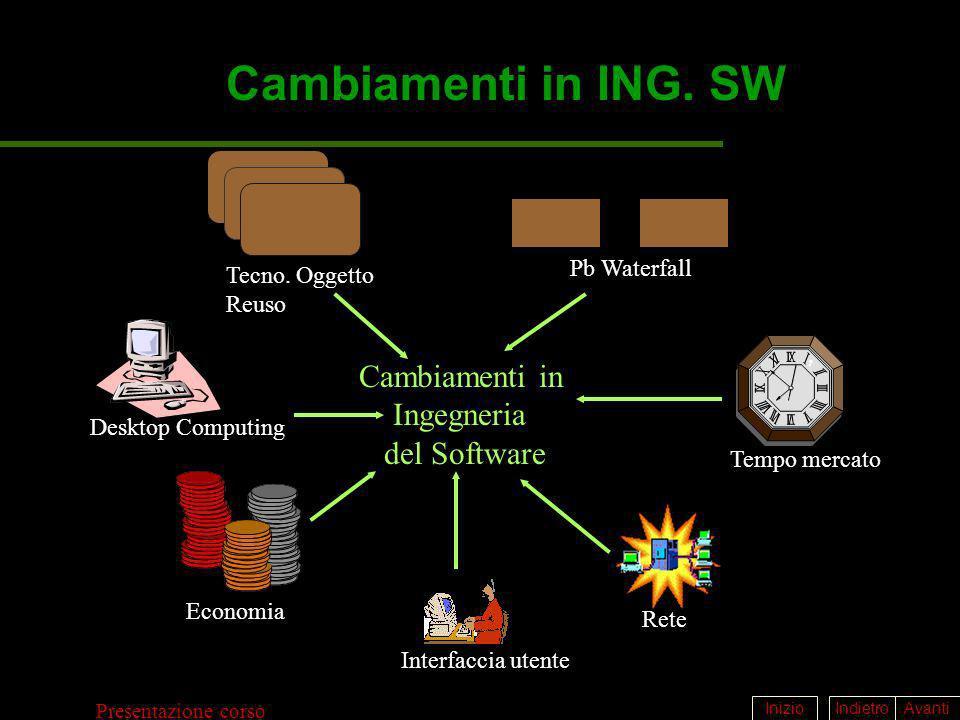 Cambiamenti in ING. SW Cambiamenti in Ingegneria del Software