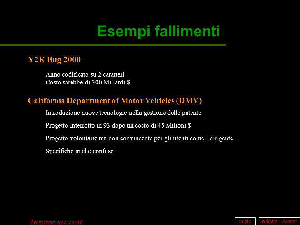 Esempi fallimenti Y2K Bug 2000