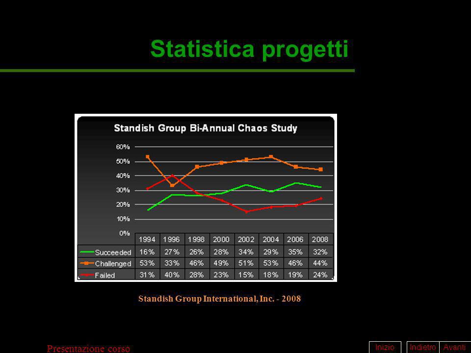 Statistica progetti Standish Group International, Inc. - 2008
