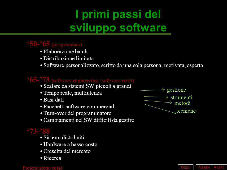 I primi passi del sviluppo software