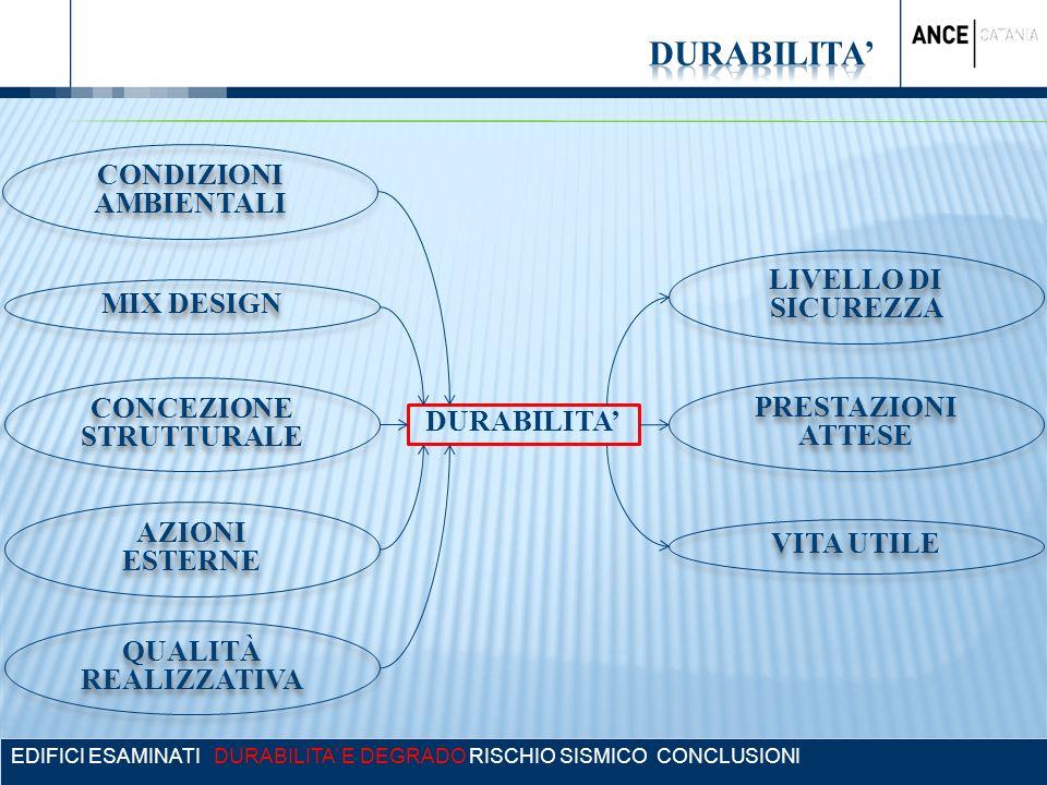 CONDIZIONI AMBIENTALI Concezione strutturale