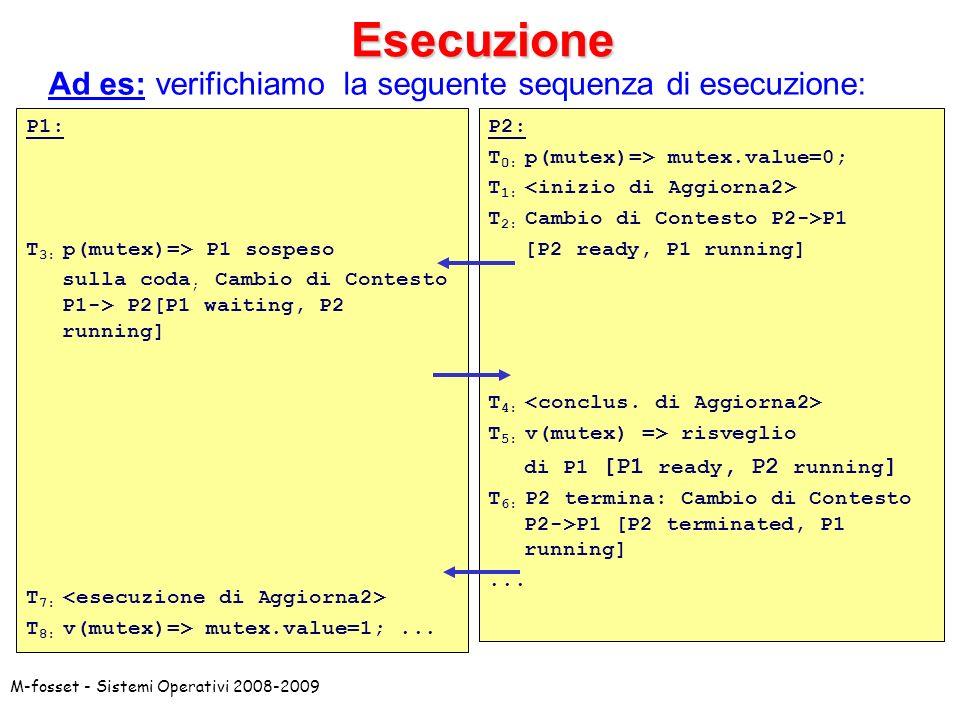 Esecuzione Ad es: verifichiamo la seguente sequenza di esecuzione: P1: