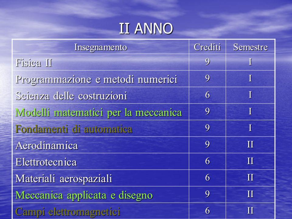 II ANNO Fisica II Programmazione e metodi numerici