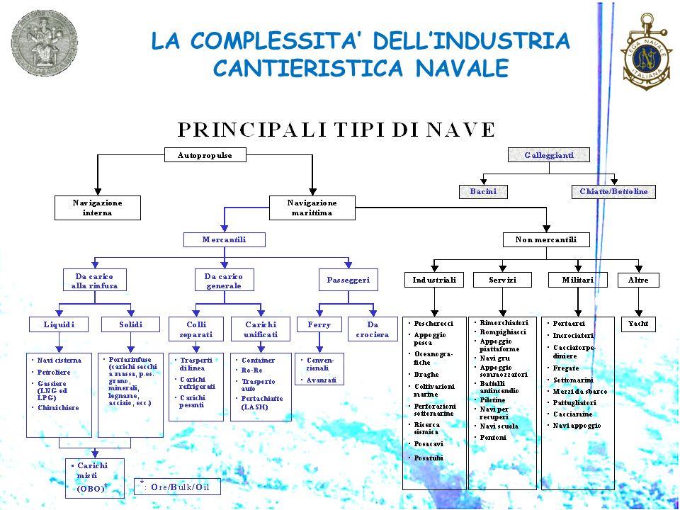 LA COMPLESSITA' DELL'INDUSTRIA CANTIERISTICA NAVALE