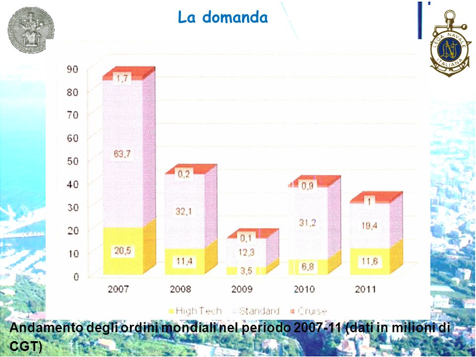 La domanda Andamento degli ordini mondiali nel periodo 2007-11 (dati in milioni di CGT)