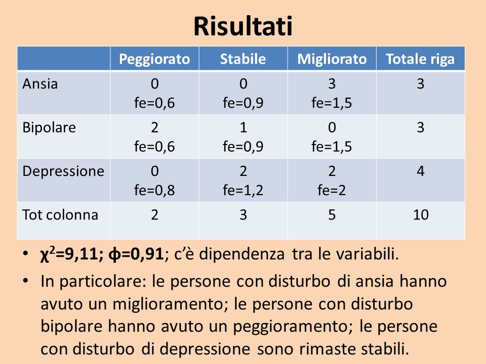 Risultati χ2=9,11; φ=0,91; c'è dipendenza tra le variabili.