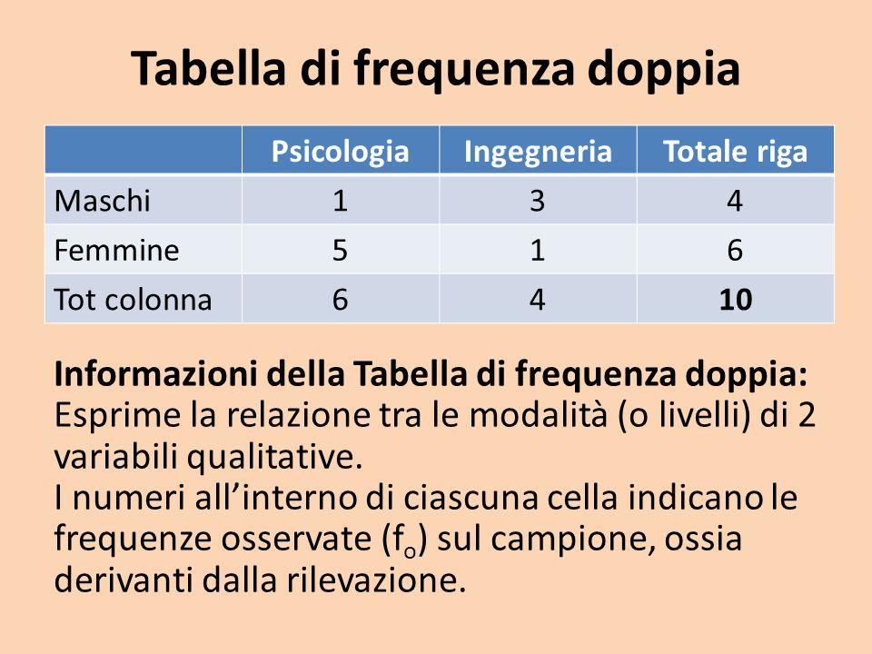 Tabella di frequenza doppia