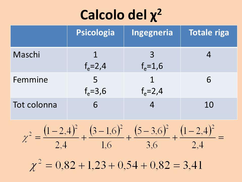 Calcolo del χ2 Psicologia Ingegneria Totale riga Maschi 1 fe=2,4 3