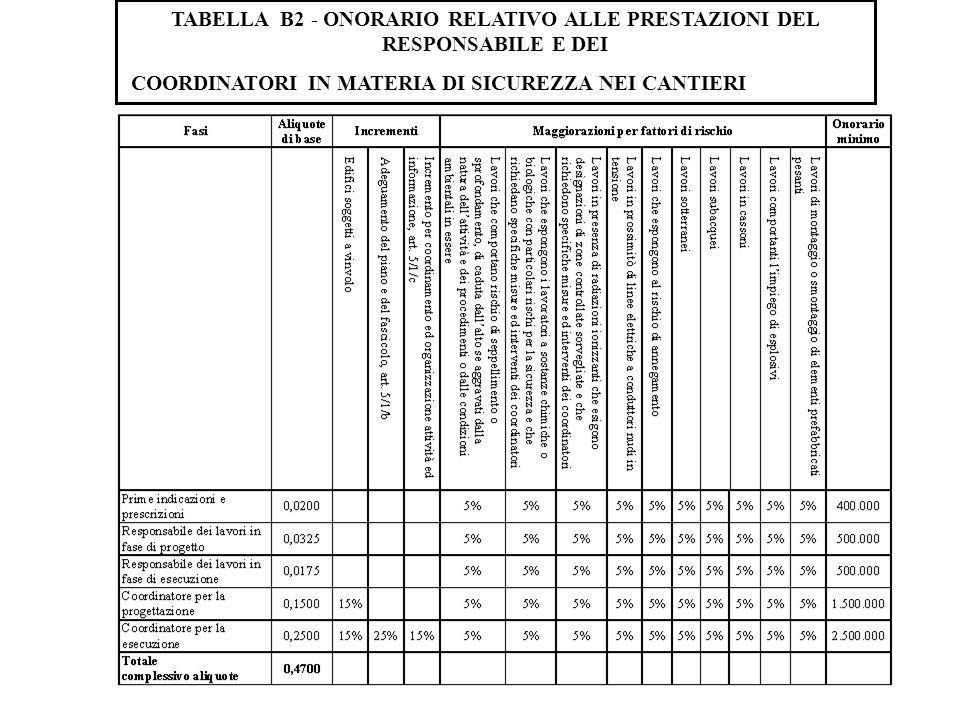TABELLA B2 - ONORARIO RELATIVO ALLE PRESTAZIONI DEL RESPONSABILE E DEI