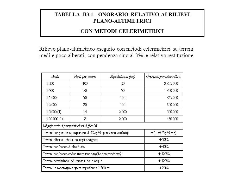 TABELLA B3.1 - ONORARIO RELATIVO AI RILIEVI PLANO-ALTIMETRICI