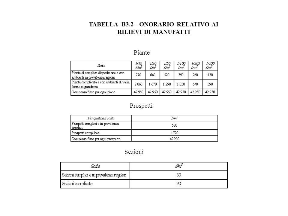 TABELLA B3.2 - ONORARIO RELATIVO AI RILIEVI DI MANUFATTI