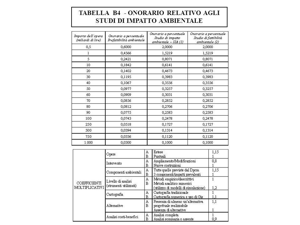 TABELLA B4 - ONORARIO RELATIVO AGLI STUDI DI IMPATTO AMBIENTALE