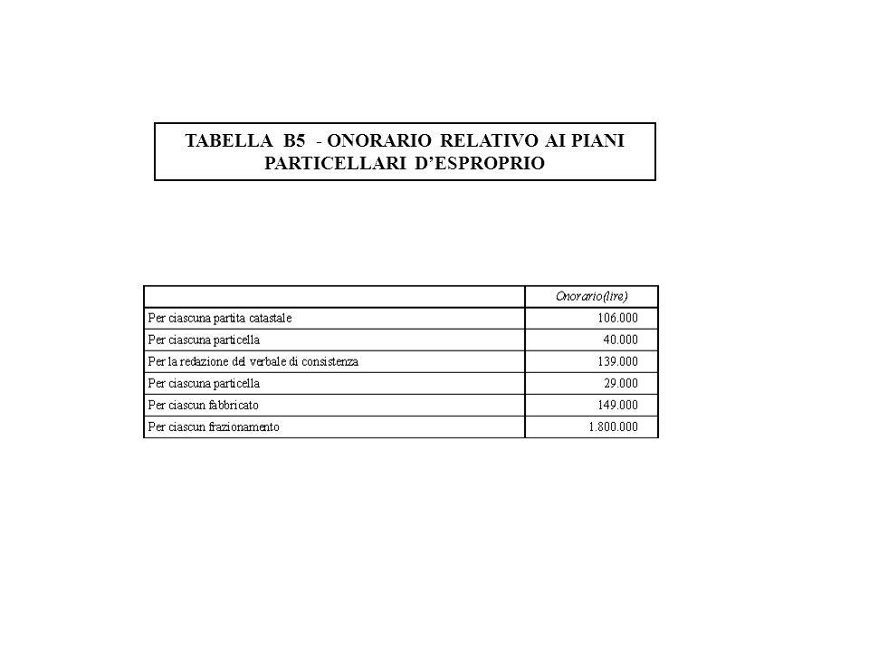 TABELLA B5 - ONORARIO RELATIVO AI PIANI PARTICELLARI D'ESPROPRIO