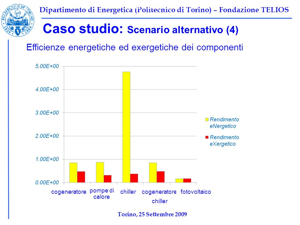 Tabella 1: Scenario base Caso studio: Scenario alternativo (4)