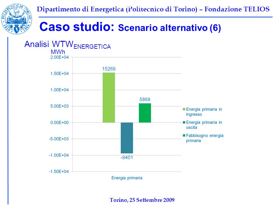 Tabella 1: Scenario base Caso studio: Scenario alternativo (6)