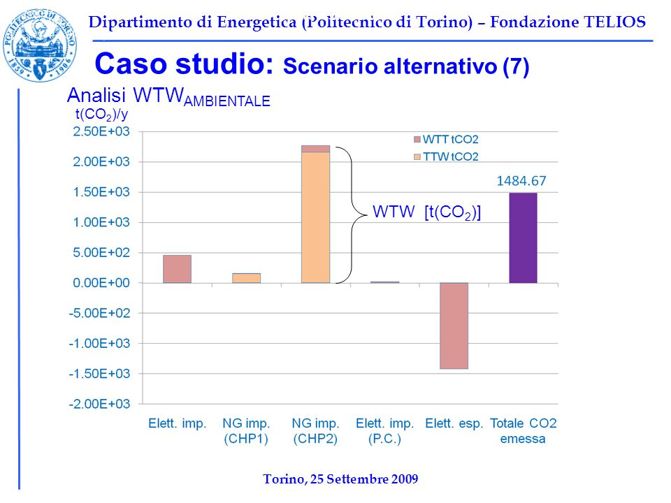 Tabella 1: Scenario base Caso studio: Scenario alternativo (7)