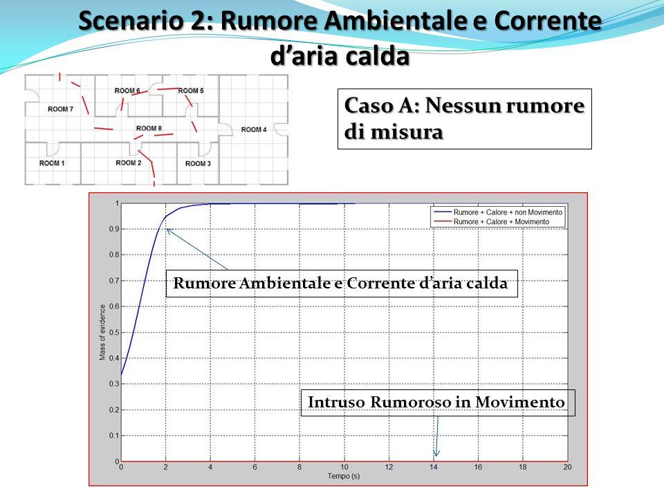 Scenario 2: Rumore Ambientale e Corrente d'aria calda