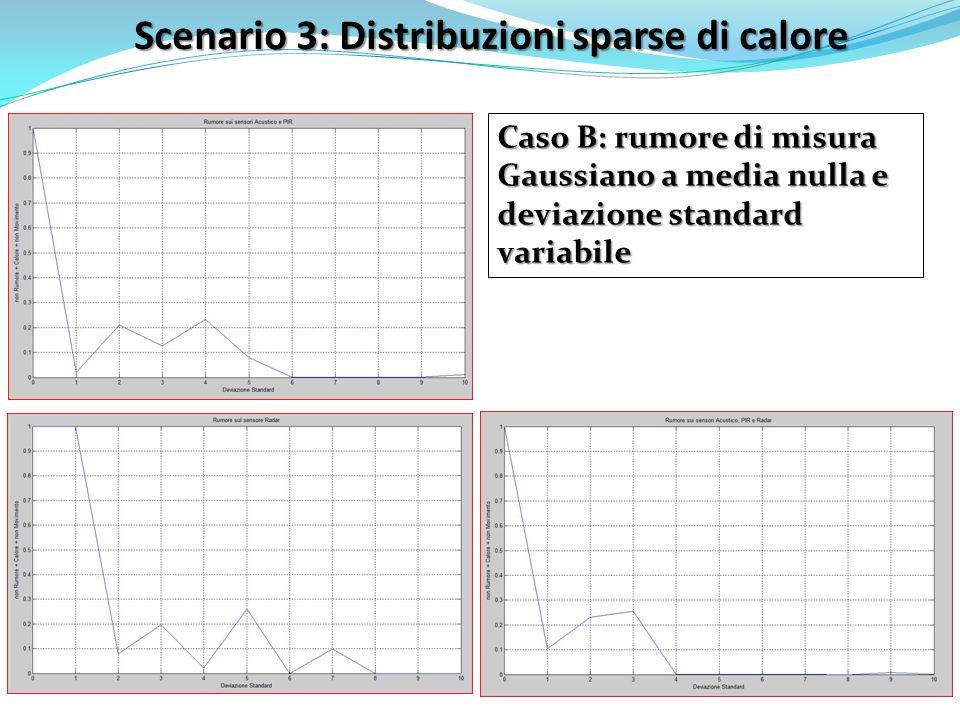 Scenario 3: Distribuzioni sparse di calore