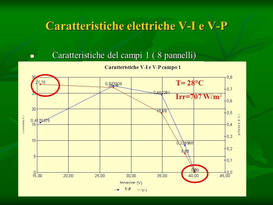Caratteristiche elettriche V-I e V-P