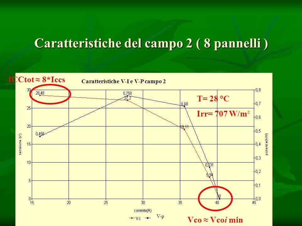 Caratteristiche del campo 2 ( 8 pannelli )