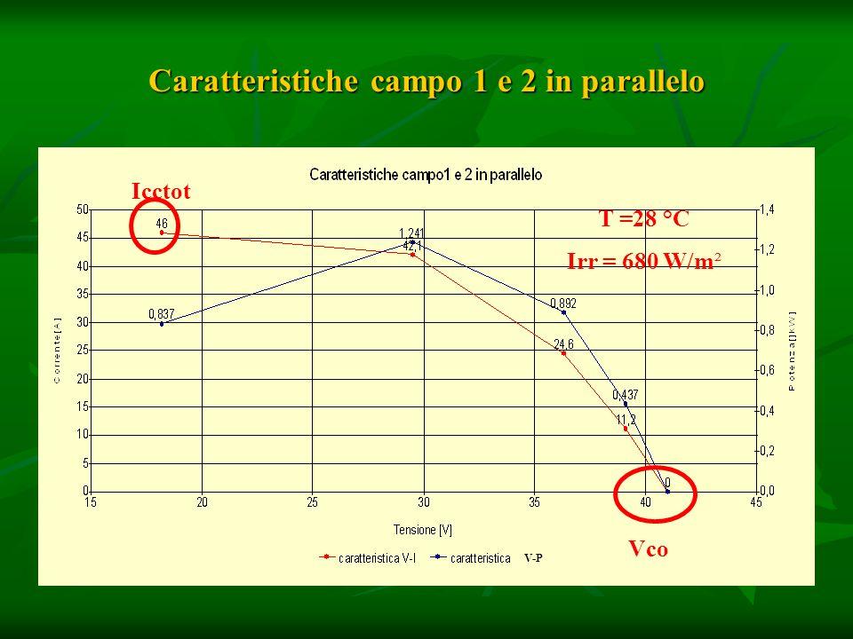 Caratteristiche campo 1 e 2 in parallelo