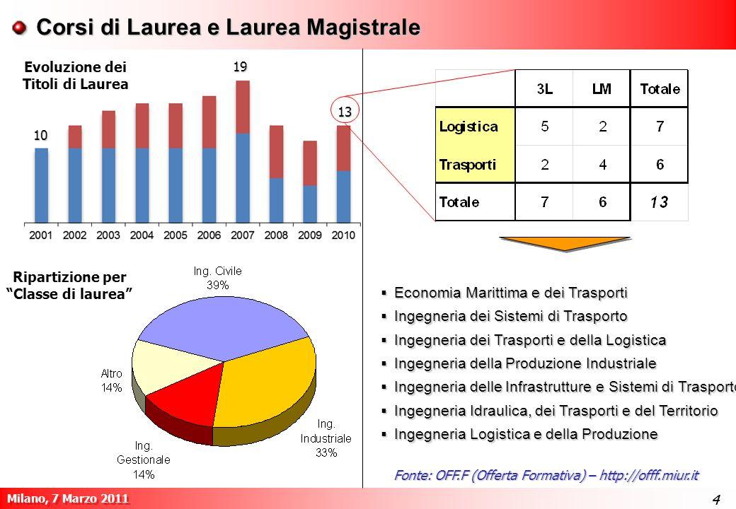 Evoluzione dei Titoli di Laurea